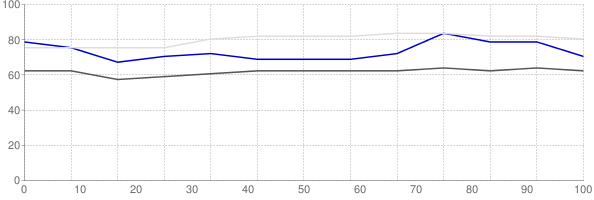 Percent of median household income going towards median monthly gross rent in Ames Iowa